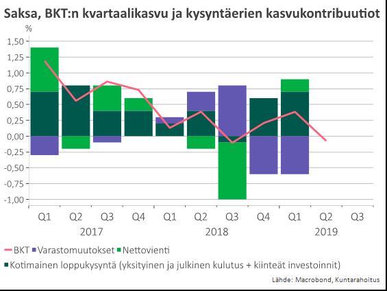 Saksa, BKT:n kvartaalikasvu ja kysyntäerien kasvukontribuutiot