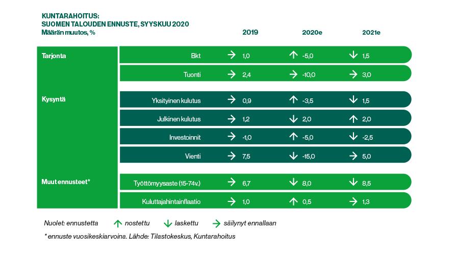 Taulukko: Kuntarahoituksen Suomen talouden ennuste, syyskuu 2020