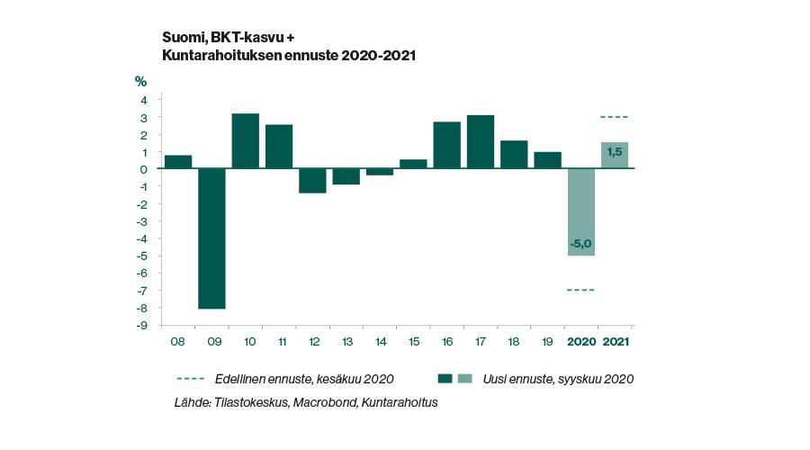 Kaavio: Suomen BKT-kasvu ja Kuntarahoituksen ennuste 2020-2021