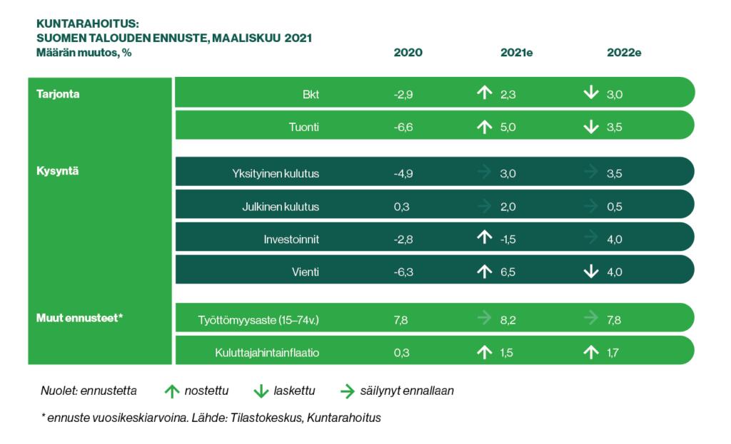 Kuntarahoituksen suhdanne-ennusteen Q1/2021 luvut kuvana.