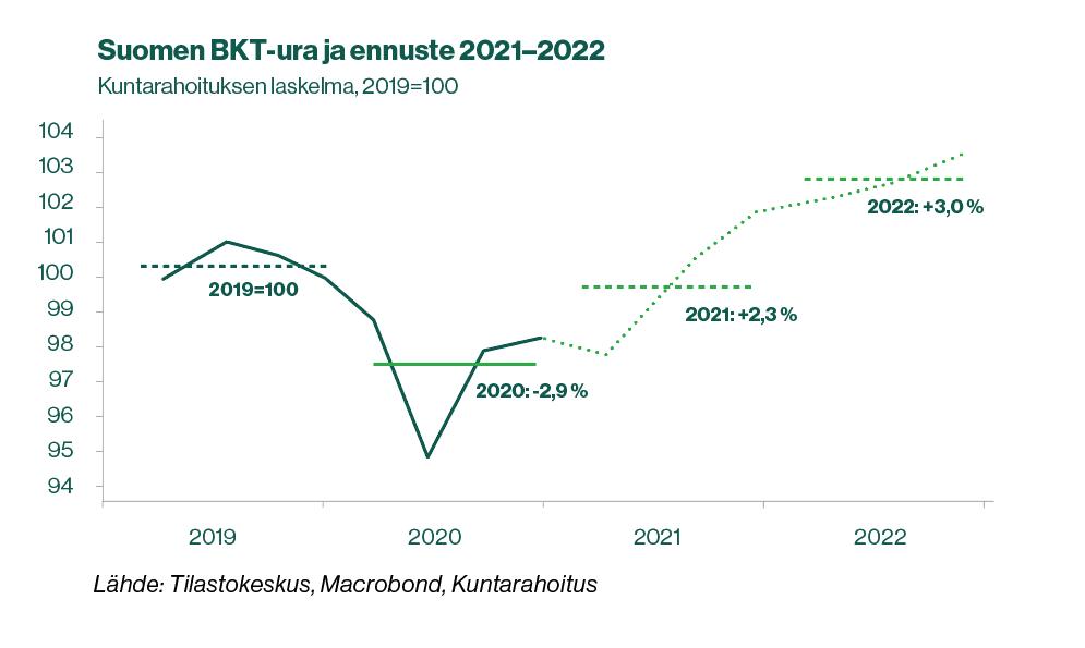 Kuntarahoituksen suhdanne-ennusteen Q1, 2021 bkt-käyrä