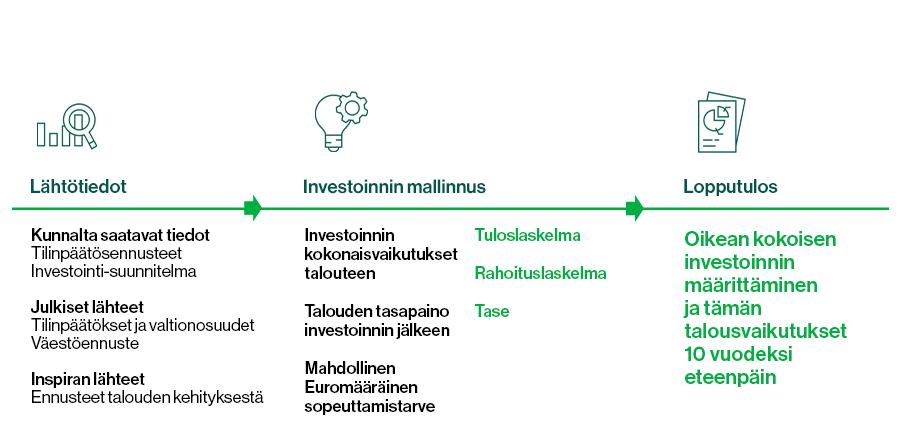 Kuvassa esitellään kuntien investointien vaikutuksien anlysoinnoin eri vaiheet.