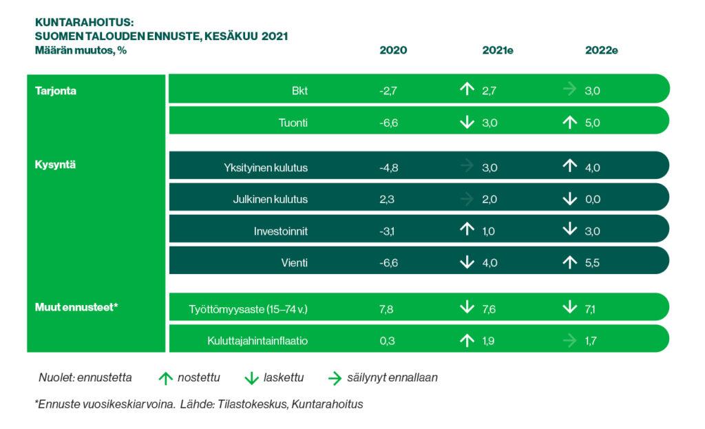 Taulukko: Kuntarahoituksen kesäkuun 2021 suhdanne-ennuste. Taulukossa eritelty Kuntarahoituksen arvio Suomen talouden keskeisimpien mittarien kehityksestä vuosina 2020–2022.