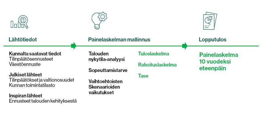 Kuvassa on esitetty painelaskelman eri vaiheet lähtötiedoista lopputulokseen.