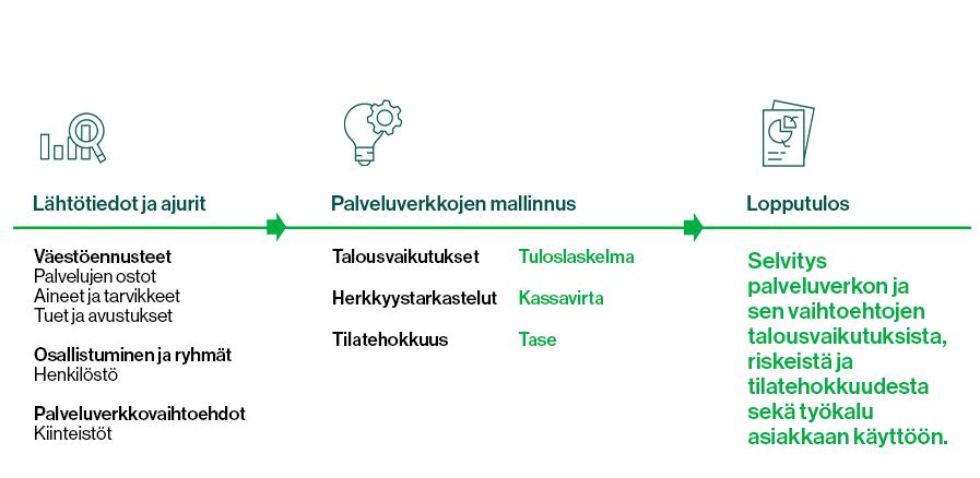 Graafi, jossa on kuvattu palveluverkkoselvityksen eri vaiheet.