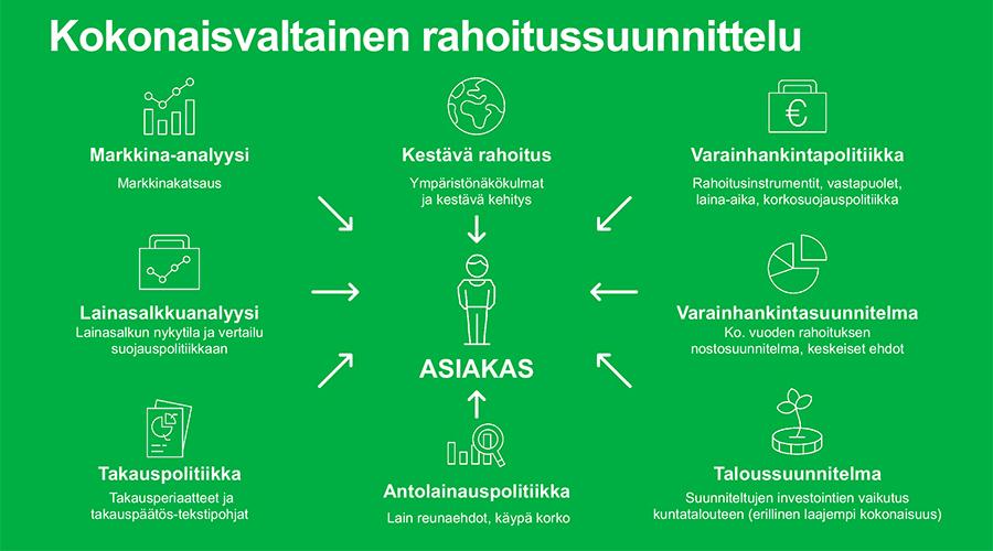 Graafi, jossa esitellään kokonaisvaltaisen rahoitussuunnittelun eri osa-alueet