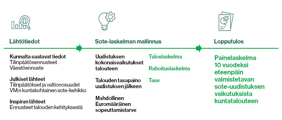 Kuvassa esitellään sote-uudistuksen eri vaiheet liittyen sen vaikutuksiin kuntataloudessa.