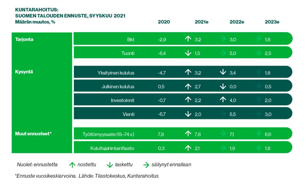 Taulukko: Kuntarahoituksen ennuste Suomen talouden keskeisimpien tunnuslukujen kehityksestä vuosina 2020–2023.